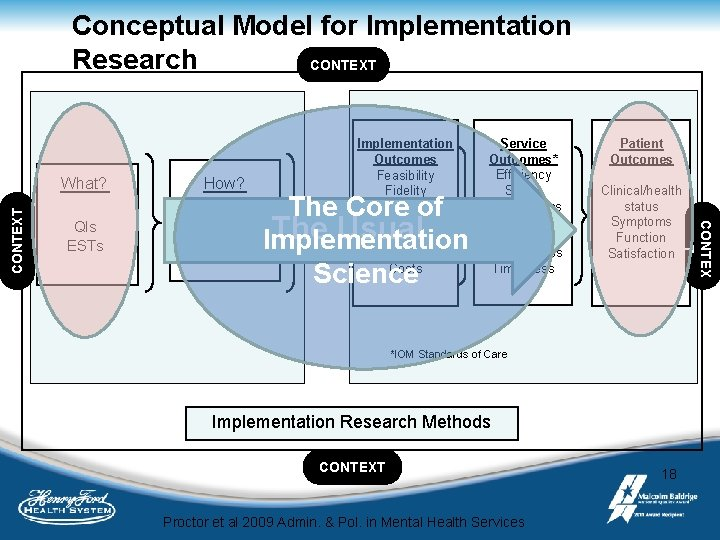 Conceptual Model for Implementation Research CONTEXT QIs ESTs How? The Core of Implementation. The