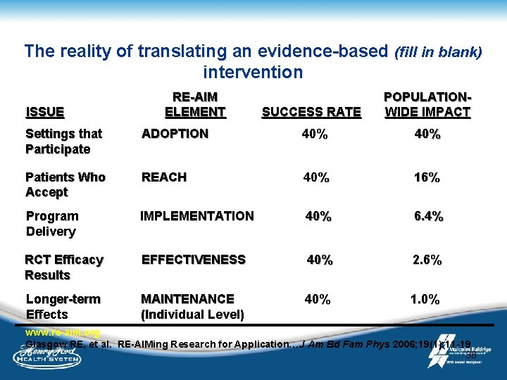 The reality of translating an evidence-based (fill in blank) intervention ISSUE RE-AIM ELEMENT SUCCESS