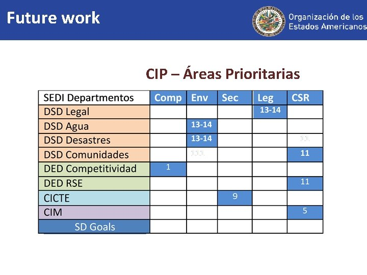 Future work CIP – Áreas Prioritarias