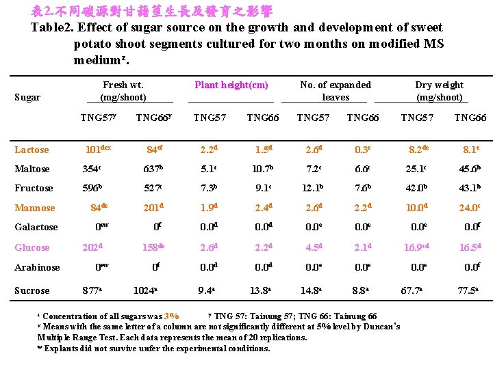 表 2. 不同碳源對甘藷莖生長及發育之影響 Table 2. Effect of sugar source on the growth and development