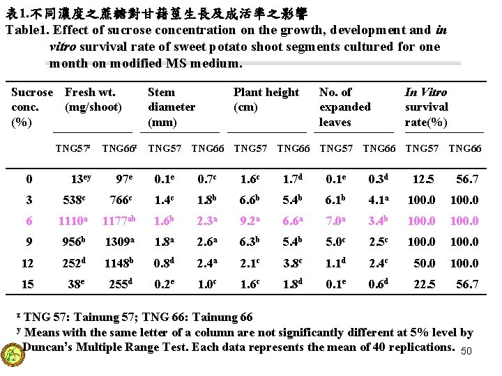 表 1. 不同濃度之蔗糖對甘藷莖生長及成活率之影響 Table 1. Effect of sucrose concentration on the growth, development and