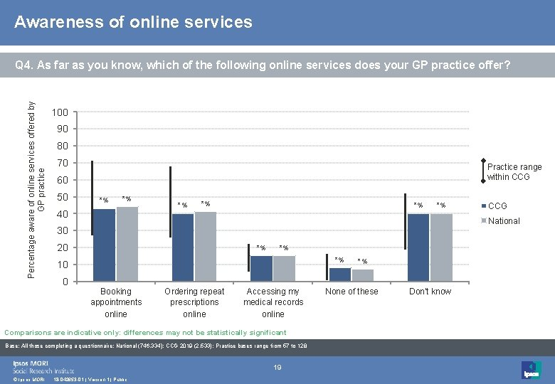 Awareness of online services Percentage aware of online services offered by GP practice Q