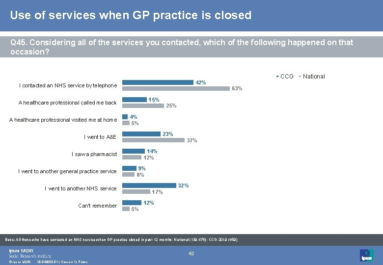 Use of services when GP practice is closed Q 45. Considering all of the
