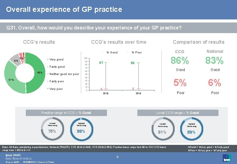 Overall experience of GP practice Q 31. Overall, how would you describe your experience