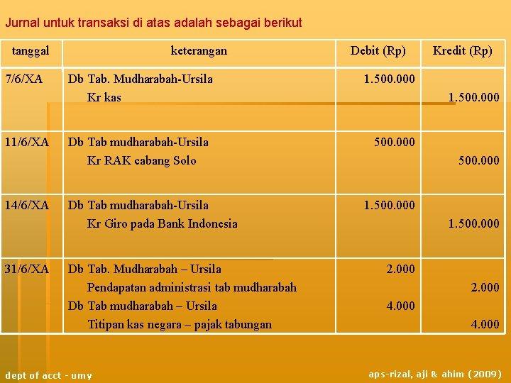 Jurnal untuk transaksi di atas adalah sebagai berikut tanggal 7/6/XA 11/6/XA 14/6/XA 31/6/XA keterangan