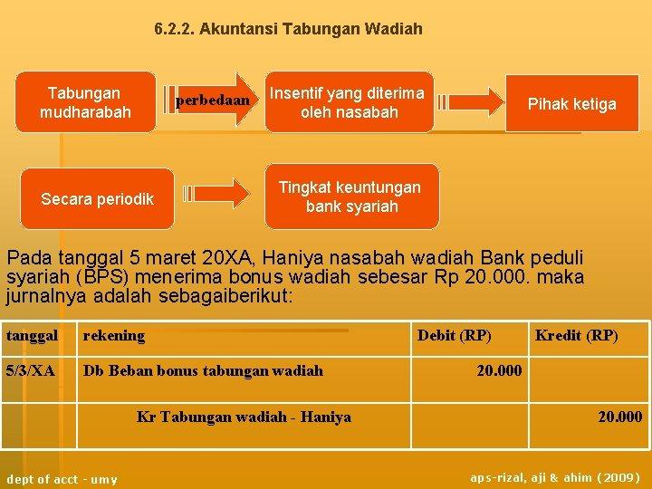 6. 2. 2. Akuntansi Tabungan Wadiah Tabungan mudharabah perbedaan Secara periodik Insentif yang diterima