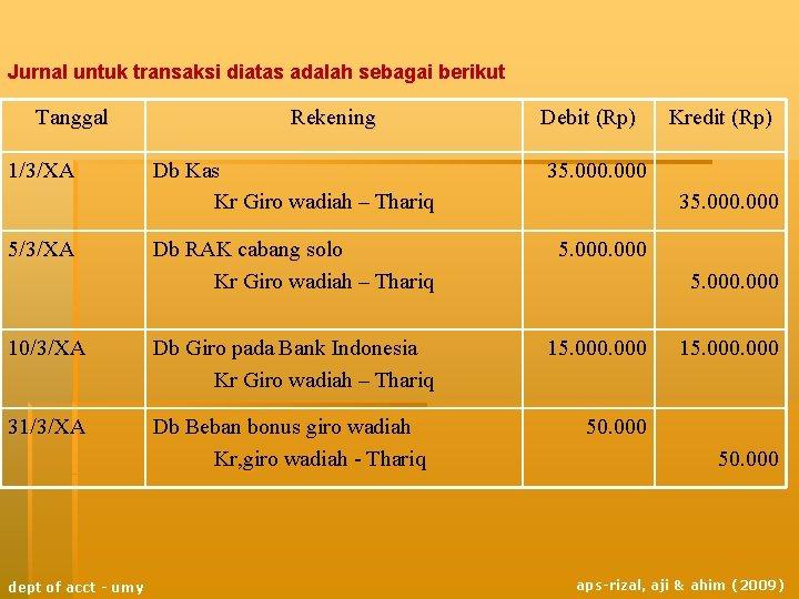 Jurnal untuk transaksi diatas adalah sebagai berikut Tanggal 1/3/XA Rekening Debit (Rp) Db Kas