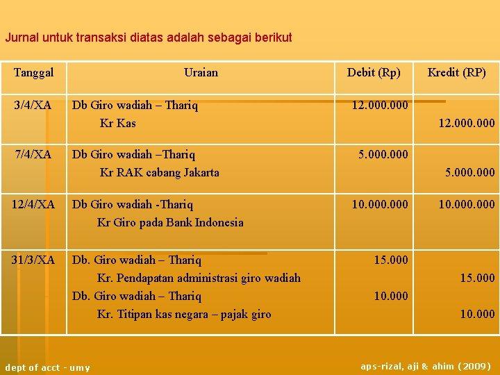Jurnal untuk transaksi diatas adalah sebagai berikut Tanggal 3/4/XA 7/4/XA Uraian Db Giro wadiah