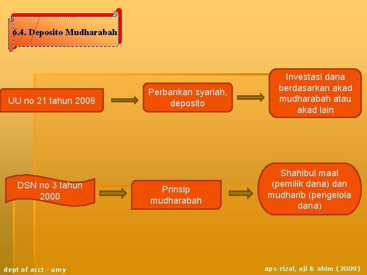 6. 4. Deposito Mudharabah UU no 21 tahun 2008 DSN no 3 tahun 2000
