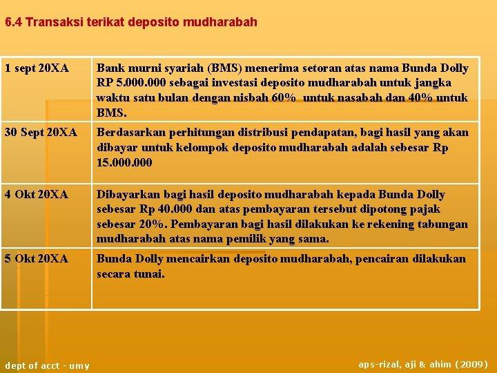 6. 4 Transaksi terikat deposito mudharabah 1 sept 20 XA Bank murni syariah (BMS)