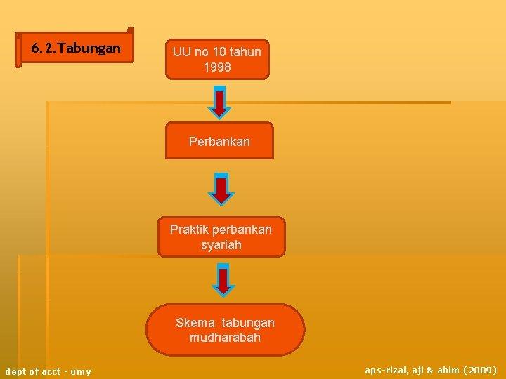6. 2. Tabungan UU no 10 tahun 1998 Perbankan Praktik perbankan syariah Skema tabungan