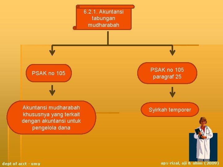 6. 2. 1. Akuntansi tabungan mudharabah PSAK no 105 Akuntansi mudharabah khususnya yang terkait