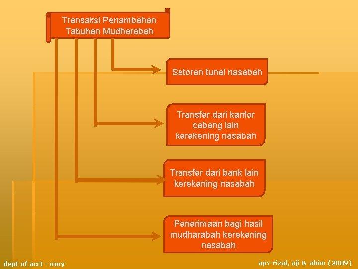 Transaksi Penambahan Tabuhan Mudharabah Setoran tunai nasabah Transfer dari kantor cabang lain kerekening nasabah