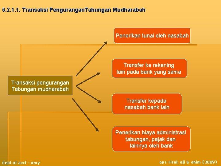 6. 2. 1. 1. Transaksi Pengurangan. Tabungan Mudharabah Penerikan tunai oleh nasabah Transfer ke