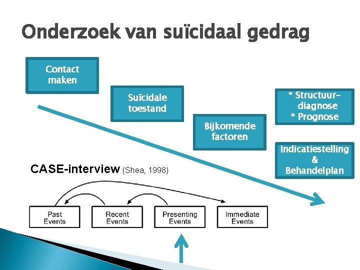 Onderzoek van suïcidaal gedrag Contact maken Suïcidale toestand Bijkomende factoren CASE-interview (Shea, 1998) *