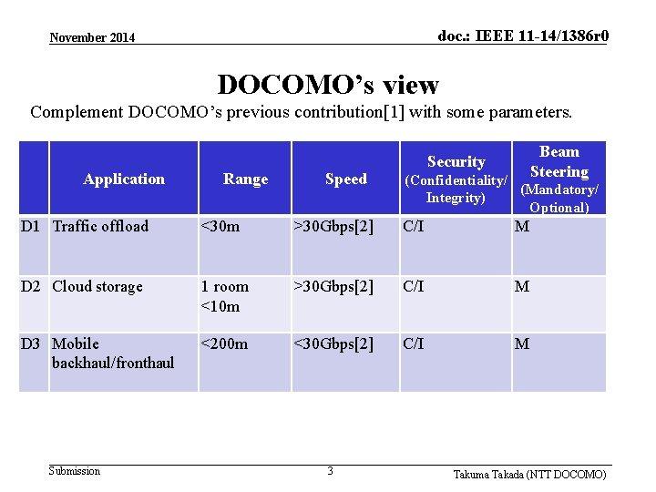 doc. : IEEE 11 -14/1386 r 0 November 2014 DOCOMO's view Complement DOCOMO's previous
