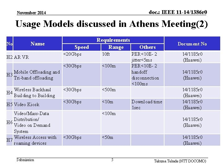 doc. : IEEE 11 -14/1386 r 0 November 2014 Usage Models discussed in Athens