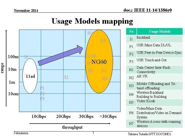 range doc. : IEEE 11 -14/1386 r 0 November 2014 Usage Models mapping No