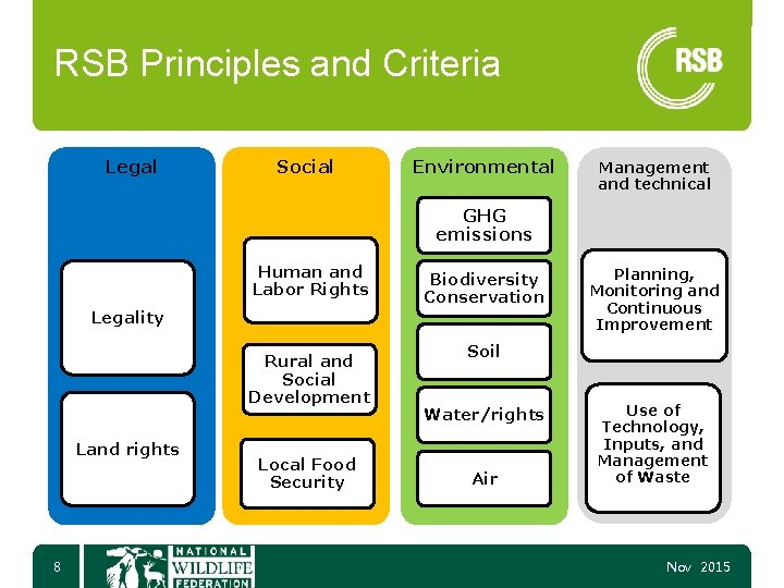 RSB Principles and Criteria Legal Social Environmental Management and technical GHG emissions Human and