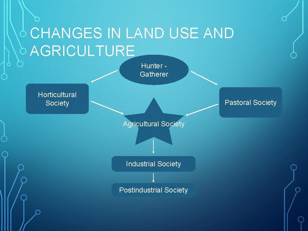CHANGES IN LAND USE AND AGRICULTURE Hunter Gatherer Horticultural Society Pastoral Society Agricultural Society