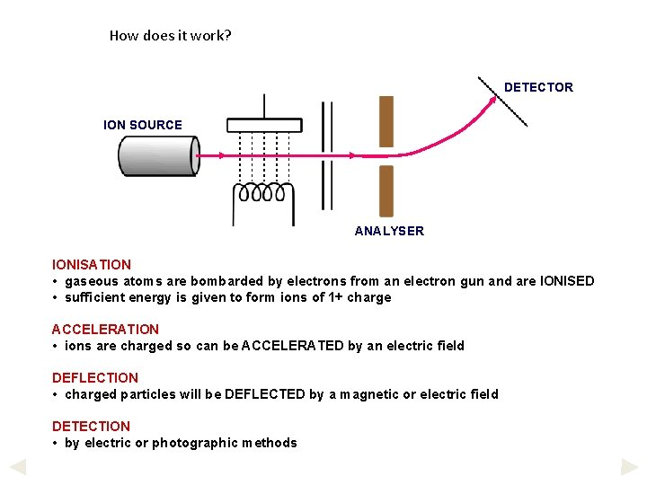 How does it work? DETECTOR ION SOURCE ANALYSER IONISATION • gaseous atoms are bombarded