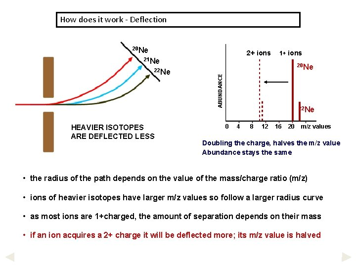 How does it work - Deflection 20 Ne 2+ ions 21 Ne HEAVIER ISOTOPES