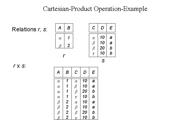Cartesian-Product Operation-Example Relations r, s: A B C D E 1 2 10 10
