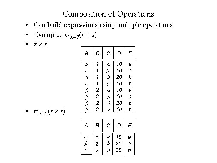 Composition of Operations • Can build expressions using multiple operations • Example: A=C(r s)