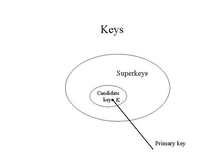 Keys Superkeys Candidate keys K Primary key