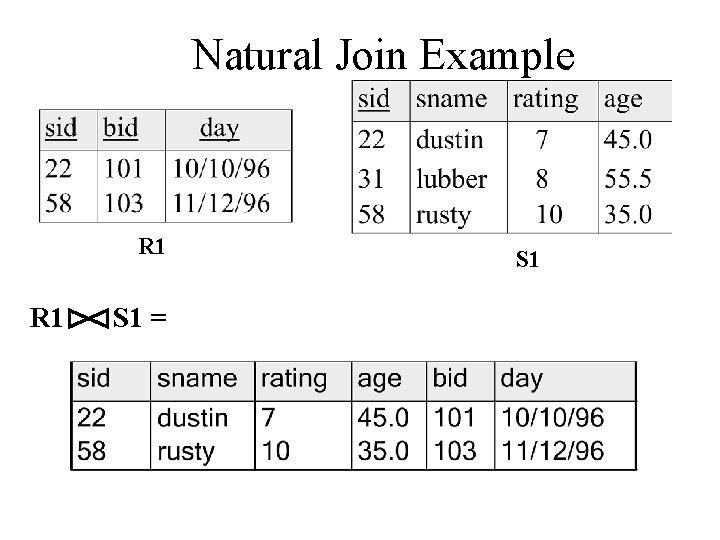 Natural Join Example R 1 S 1 = S 1