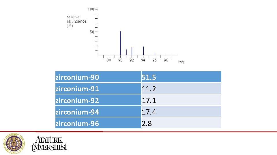 zirconium-90 zirconium-91 zirconium-92 zirconium-94 zirconium-96 51. 5 11. 2 17. 1 17. 4 2.