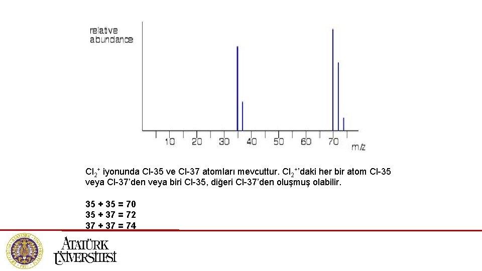 Cl 2+ iyonunda Cl-35 ve Cl-37 atomları mevcuttur. Cl 2+'daki her bir atom Cl-35