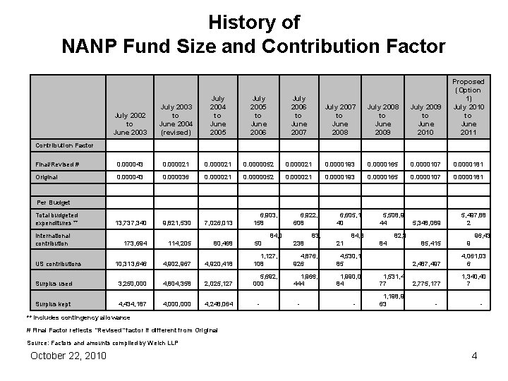 History of NANP Fund Size and Contribution Factor July 2002 to June 2003 Contribution