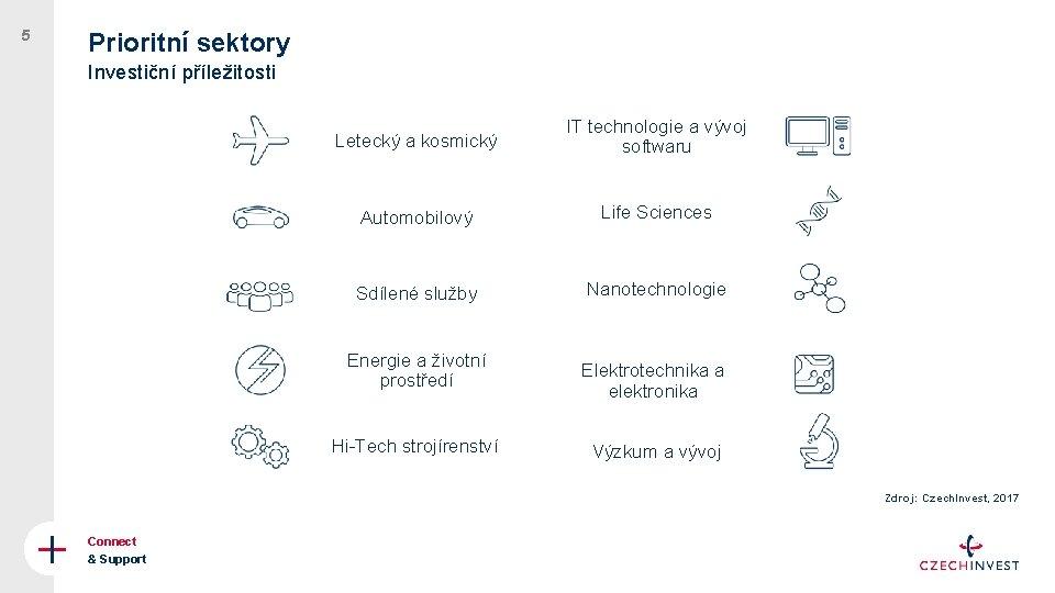 5 Prioritní sektory Investiční příležitosti Letecký a kosmický IT technologie a vývoj softwaru Automobilový