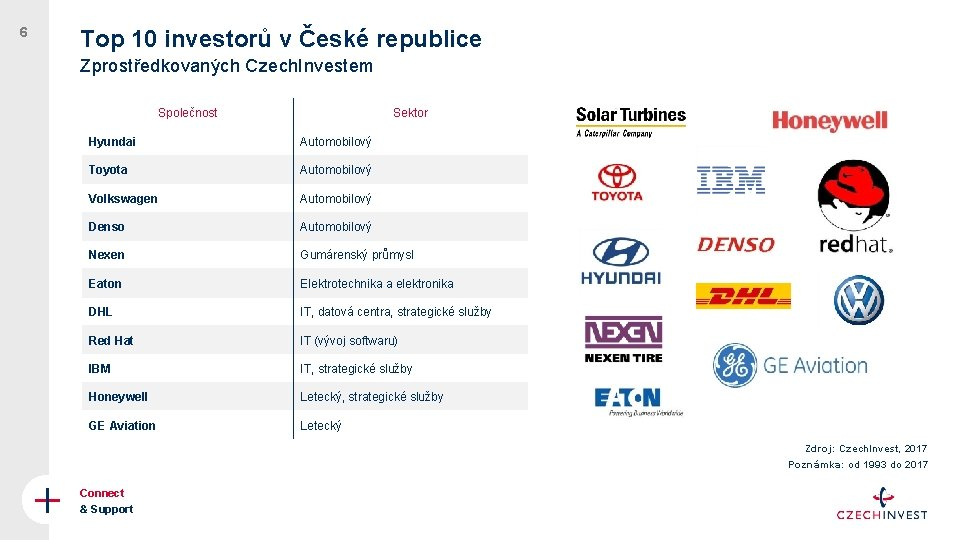 6 Top 10 investorů v České republice Zprostředkovaných Czech. Investem Společnost Sektor Hyundai Automobilový