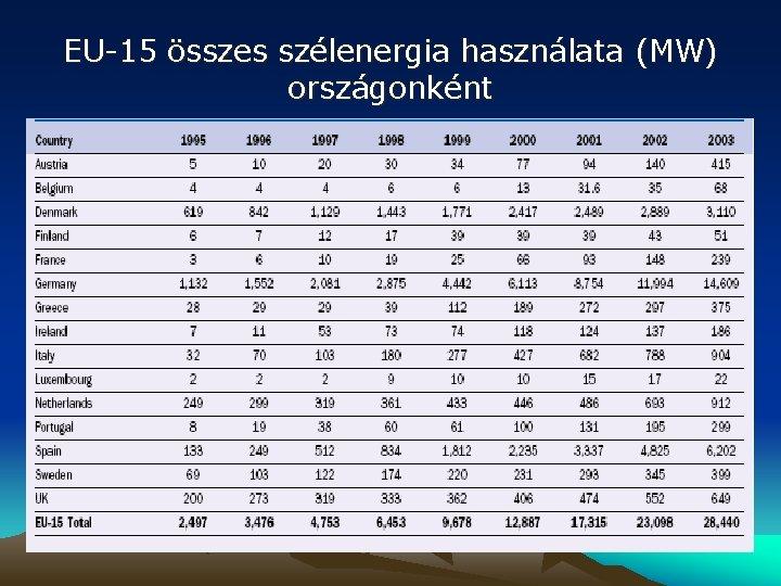 EU-15 összes szélenergia használata (MW) országonként