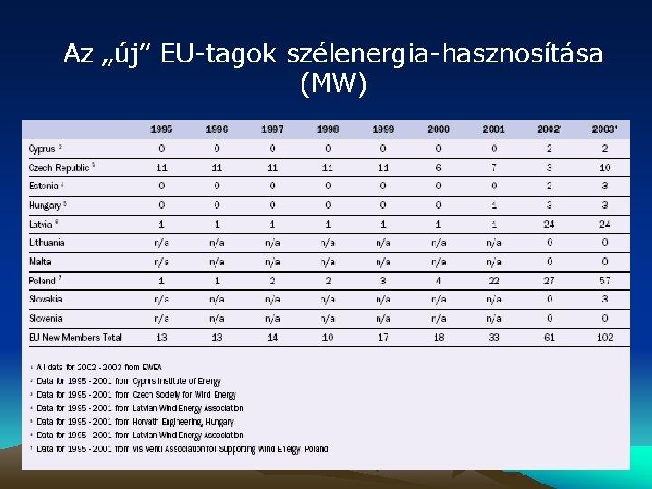 """Az """"új"""" EU-tagok szélenergia-hasznosítása (MW)"""