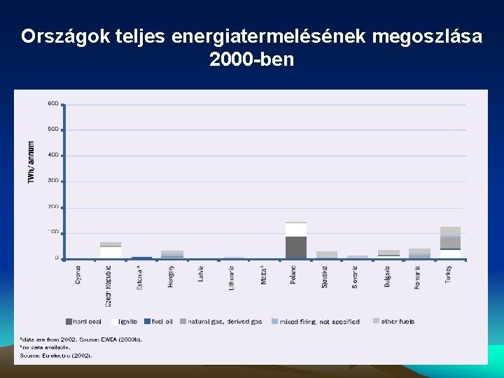 Országok teljes energiatermelésének megoszlása 2000 -ben