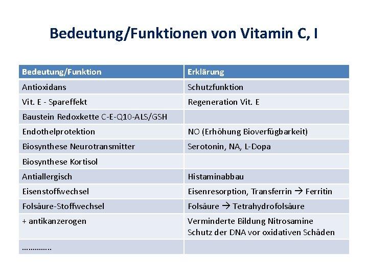Bedeutung/Funktionen von Vitamin C, I Bedeutung/Funktion Erklärung Antioxidans Schutzfunktion Vit. E - Spareffekt Regeneration