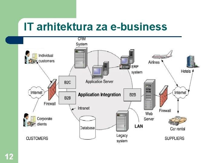 IT arhitektura za e-business 12