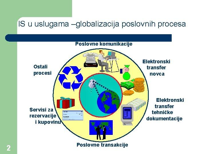 IS u uslugama –globalizacija poslovnih procesa Poslovne komunikacije Elektronski transfer novca Ostali procesi Elektronski