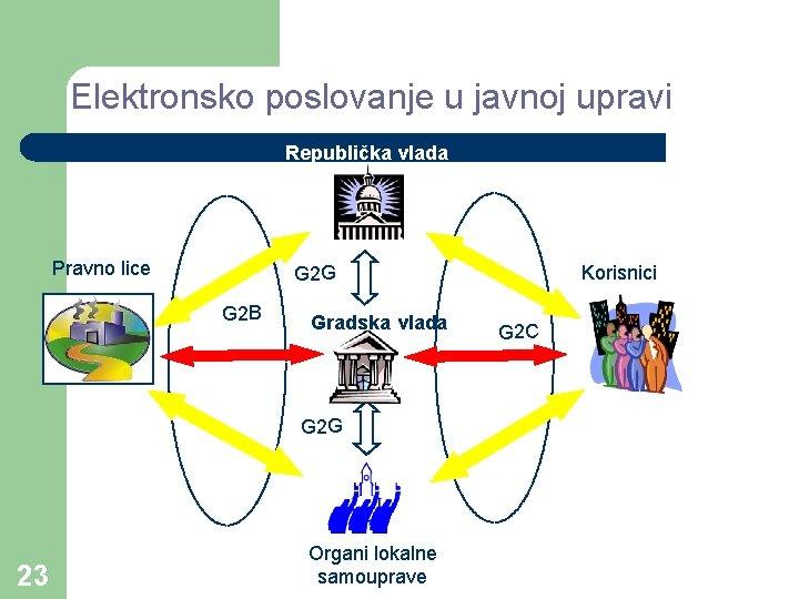 Elektronsko poslovanje u javnoj upravi Republička vlada Pravno lice G 2 G G 2