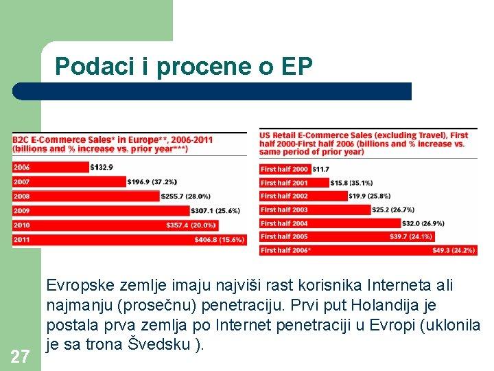 Podaci i procene o EP 27 Evropske zemlje imaju najviši rast korisnika Interneta ali