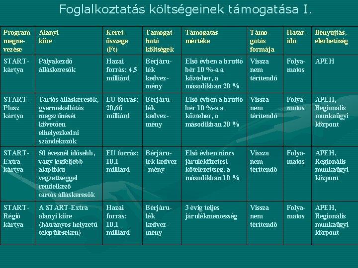 Foglalkoztatás költségeinek támogatása I. Program megnevezése Alanyi köre Keretösszege (Ft) Támogatható költségek Támogatás mértéke