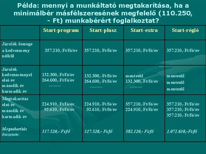 Példa: mennyi a munkáltató megtakarítása, ha a minimálbér másfélszeresének megfelelő (110. 250, - Ft)