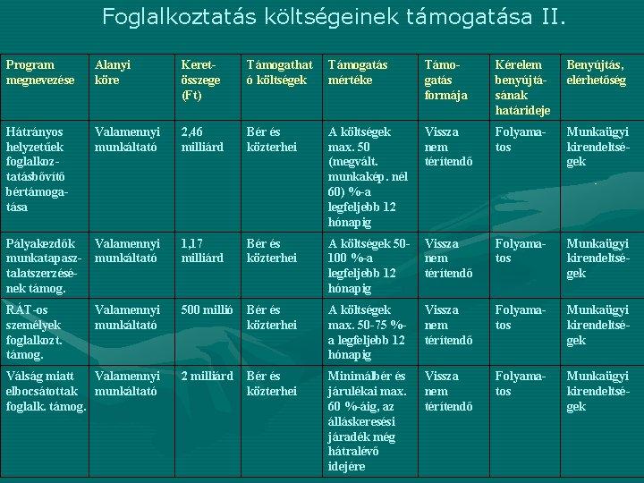 Foglalkoztatás költségeinek támogatása II. Program megnevezése Alanyi köre Keretösszege (Ft) Támogathat ó költségek Támogatás