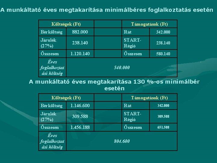 A munkáltató éves megtakarítása minimálbéres foglalkoztatás esetén Költségek (Ft) Támogatások (Ft) Bérköltség 882. 000