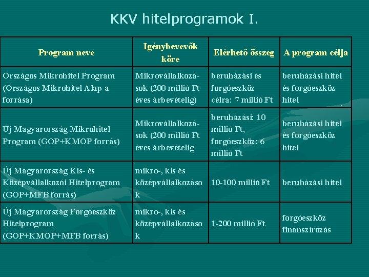 KKV hitelprogramok I. Program neve Igénybevevők köre Elérhető összeg A program célja Országos Mikrohitel