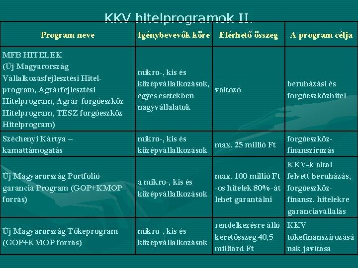 KKV hitelprogramok II. Program neve Igénybevevők köre Elérhető összeg A program célja MFB HITELEK
