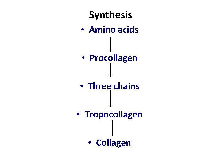 Synthesis • Amino acids • Procollagen • Three chains • Tropocollagen • Collagen